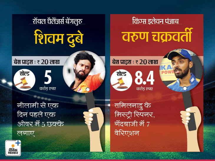 IPL दो नाम चौंकाने वाला: वरुण, शिवम आधार मूल्य से 42 गुना की कीमत पर बेचा गया, कीमत 25 गुना हो गई